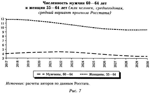 Численность мужчин 60-64 лет и женщин 55-64 лет