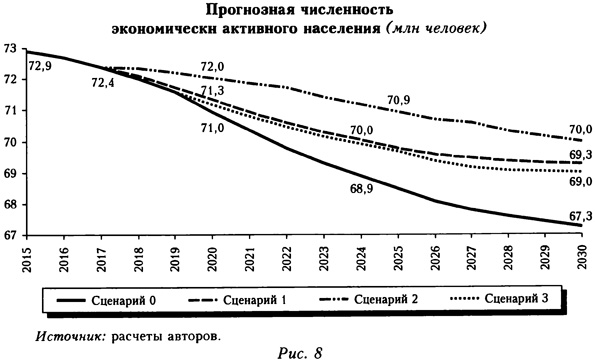 Прогнозная численность экономически активного населения