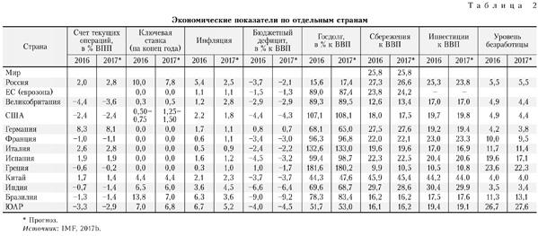 Экономические показатели по отдельным главам