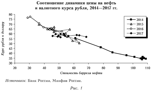 Соотношение динамики цены на нефть и валютного курса рубля