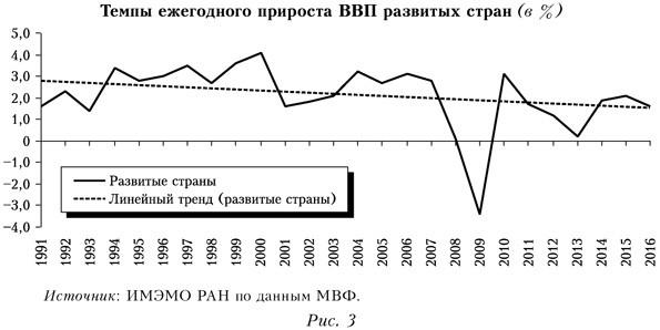 Темпы ежегодного прироста ВВП развитых стран