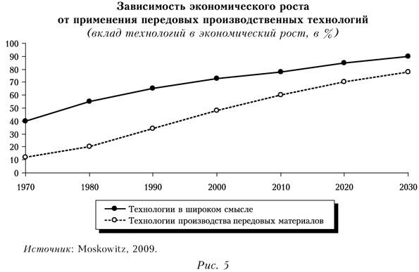 Зависимость экономического роста от применения передовых производственных технологий