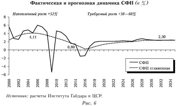 Фактическая и прогнозная динамика СФП в процентах