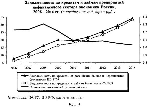 Задолженность по кредитам и займам предприятий нефинансового сектора экономики России