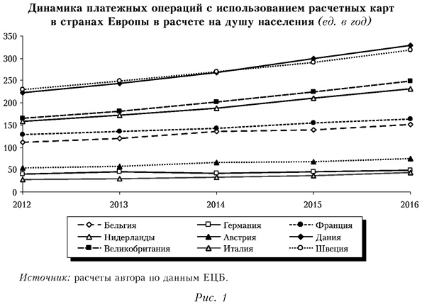 Динамика платежных операций с использованием расчетных карт в странах Европы в расчете на душу населения