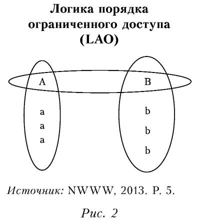 Логика порядка ограниченного доступа (LAO)