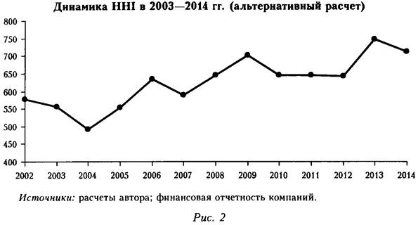 Динамика HHI в 2003-2014 годах