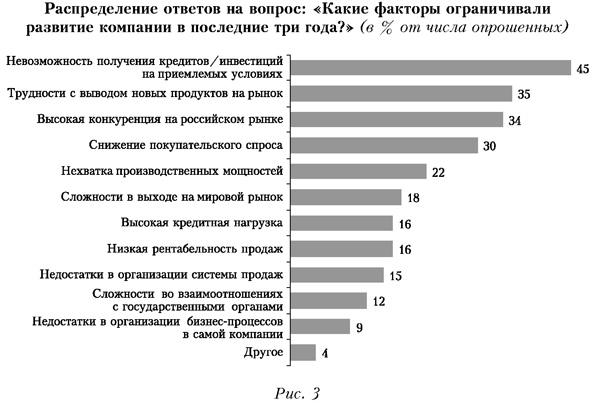 Распределение ответов на вопрос: Какие факторы ограничивали развитие компании в последние три года?