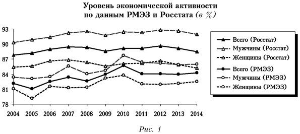 Уровень экономической активности по данным РМЭЗ и Росстата