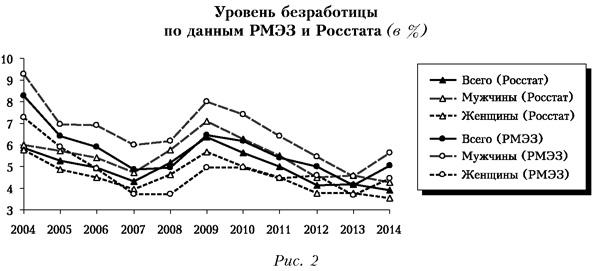 Уровень безработицы по данным РМЭЗ и Росстата