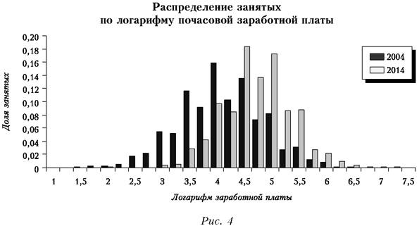Распределение занятых по логарифму почасовой заработной платы