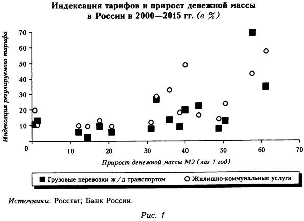 Индексация тарифов и прирост денежной массы в России в 2000-2015 годах