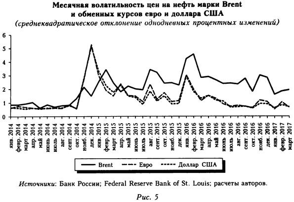 Месячная волатильность цен на нефть марки Brent и обменных курсов евро и доллара США