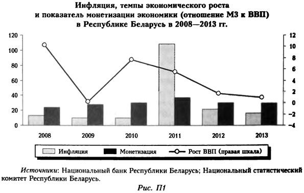 Инфляция, темпы экономического роста и показатель монетизации экономики в Республике Беларусь