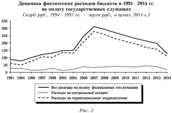 Динамика фактических расходов бюджета в 1991-2014 годах на оплату государственных служащих