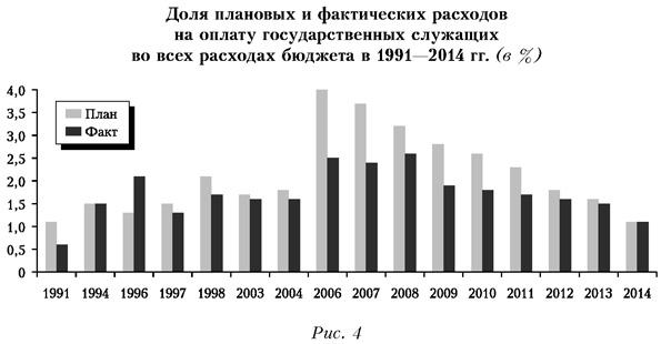 Доля плановых и фактических расходов на оплату государственных служащих во всех расходах бюджета