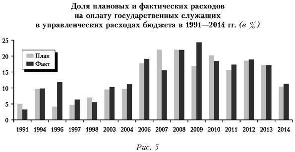 Доля плановых и фактических расходов на оплату государственных служащих в управленческих расходах бюджета