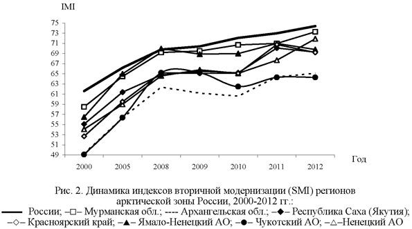 Динамика индексов вторичной модернизации регионов Арктической зоны России