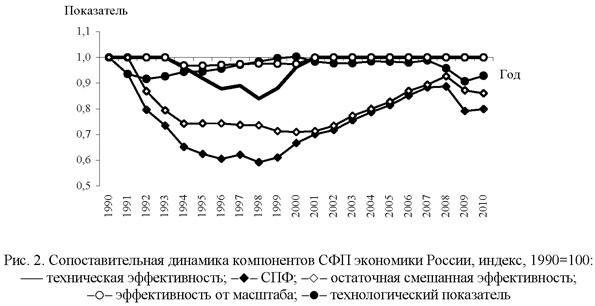 Сопоставительная динамика компонентов СФП экономики России