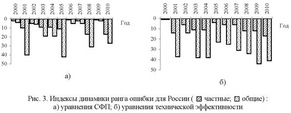 Индексы динамики ранга ошибки для России