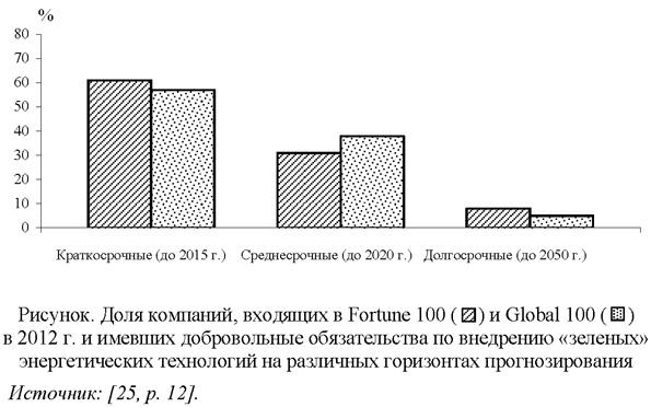 Доля компаний, входящих в Fortune