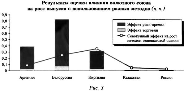 Результаты оценки влияния валютного союза на рост выпуска с использованием разных методов