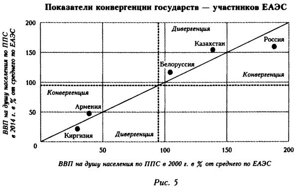 Показатели конвергенции государств - участников ЕАЭС