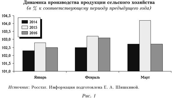 Динамика производства продукции сельского хозяйства