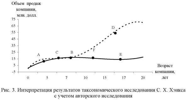 Интерпретация результатов таксономического исследования Хэнкса с учетом авторского исследования