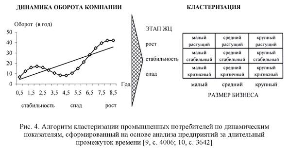 Алгоритм кластеризации промышленных потребителей по динамическим показателям, сформированный на основе анализа предприятий за длительный промежуток времени