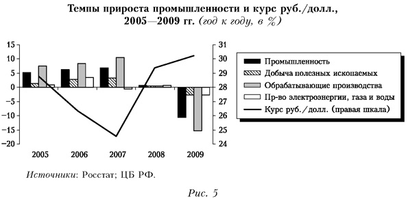 Шпаргалка девальвация российского рубля
