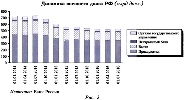 Динамика внешнего долга РФ