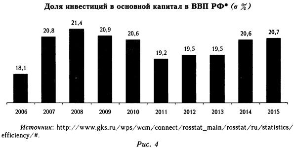 Доля инвестиций в основной капитал в ВВП России