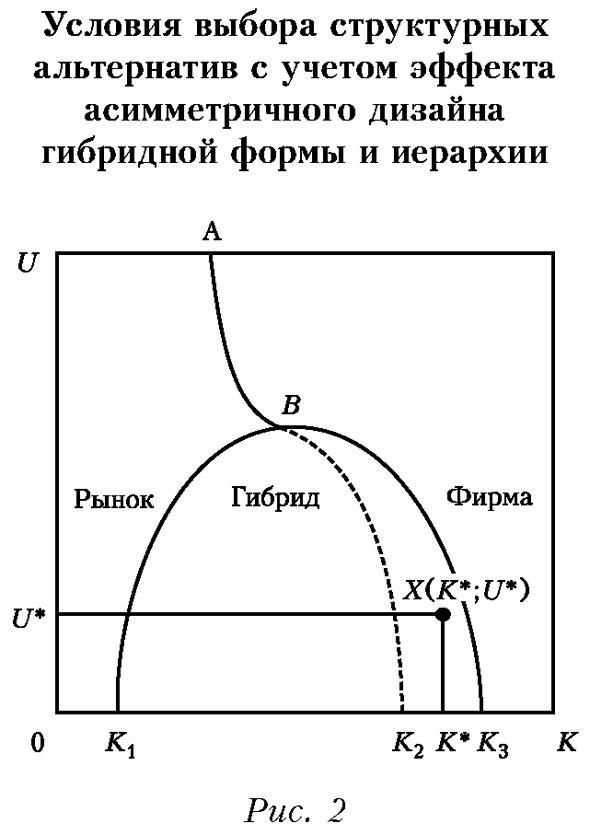 Условия выбора структурных альтернатив с учетом эффекта асимметричного дизайна гибридной формы и иерархии