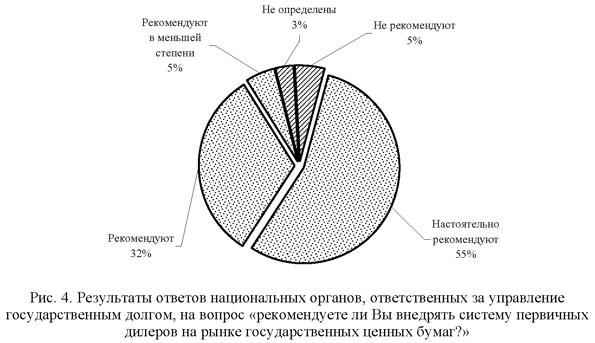 Результаты ответов национальных органов ответственных за управлением государственным долгом