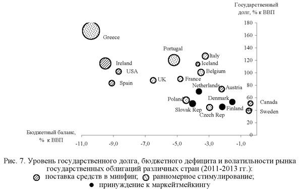 Уровень государственного долга, бюджетного дефицита и волатильности рынка государственных облигаций