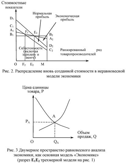 Двумерное пространство равновесного анализа экономики, как основная модель Экономикс.
