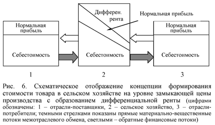 Схематическое отображение концепции формирования стоимости товара в сельском хозяйстве
