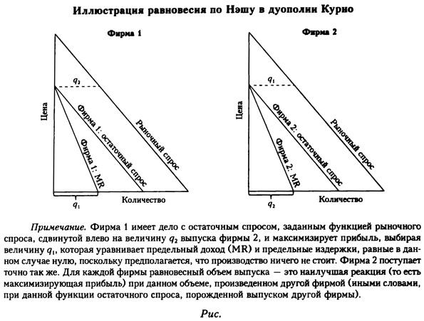 Иллюстрация равновесия по Нэшу в дуополии Курно