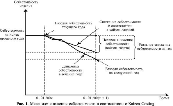 Механизм снижения себестоимости в соответствии с Kaizen Costing