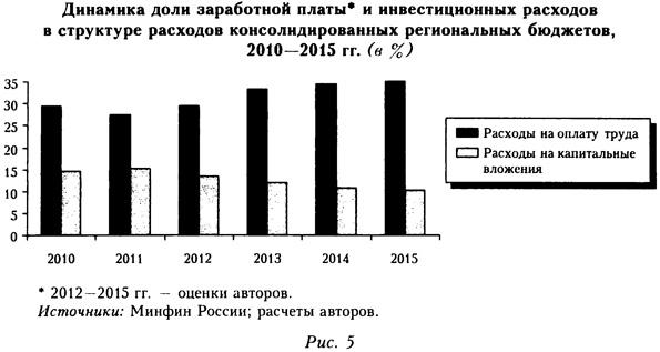 Динамика доли заработной платы и инвестиционных расходов в структуре расходов консолидированных региональных бюджетов
