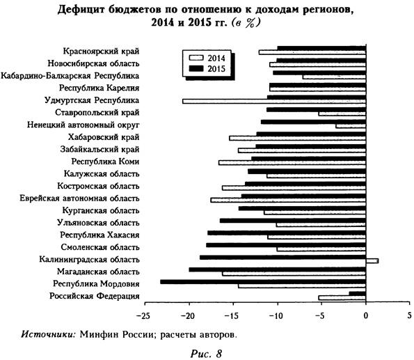 Дефицит бюджетов по отношению к доходам регионов
