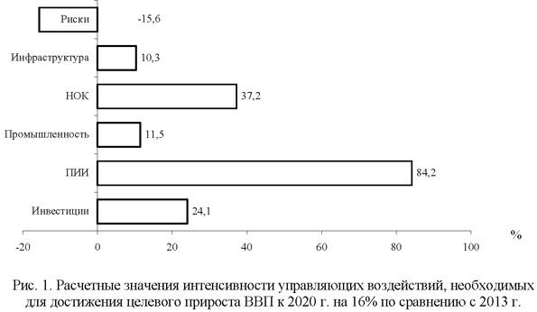 Расчетные значения интенсивности управляющих воздействий, необходимых для достижения целевого прироста ВВП