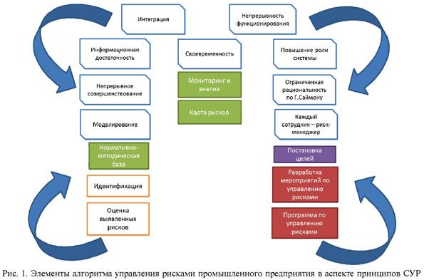 Концептуальные аспекты теории управления рисками промышленного  Для построения эффективной системы управления