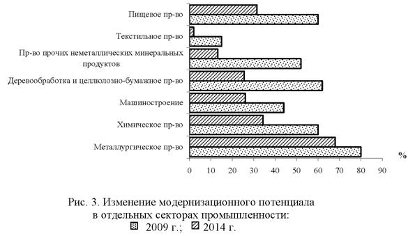 Измнение модернизационного потенциала в отдельных секторах промышленности