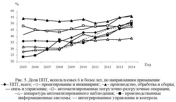 Доля ППТ, используемых 6 и более лет, по направлениям применения