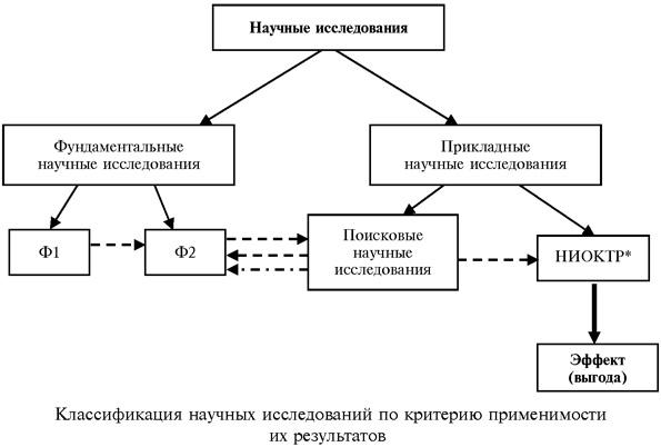классификация научных