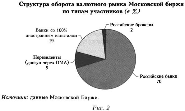 Найден Курсовая на тему Московская биржа Курсовая на тему московская биржа в деталях