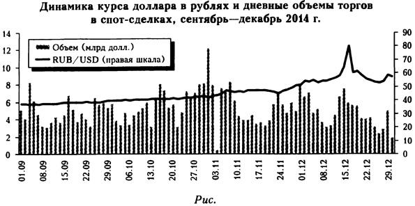 Динамика курса доллара в рублях и дневные объемы торгов в спот-сделках