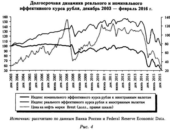 Долгосрочная динамика реального и номинального єффективного курса рубля